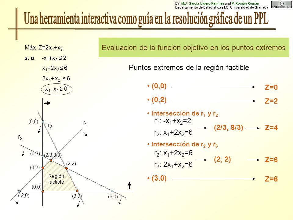 Puntos extremos de la región factible Intersección de r 1 y r 2 r 1 : -x 1 +x 2 =2 r 2 : x 1 +2x 2 =6 (2/3, 8/3) (0,0) (0,2) (0,6) r1r1 (6,0) (0,3) (0,2) (-2,0) (3,0) Región factible r3r3 r2r2 Máx Z=2x 1 +x 2 s.