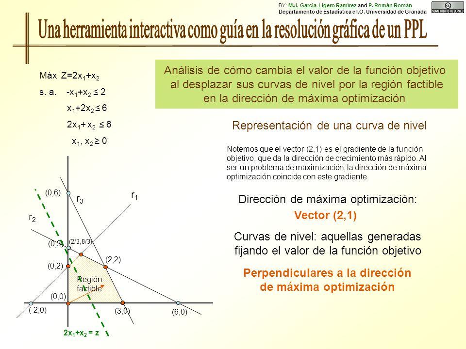 (0,6) r1r1 (6,0) (0,3) (0,2) (-2,0) (3,0) Región factible r3r3 r2r2 Máx Z=2x 1 +x 2 s.