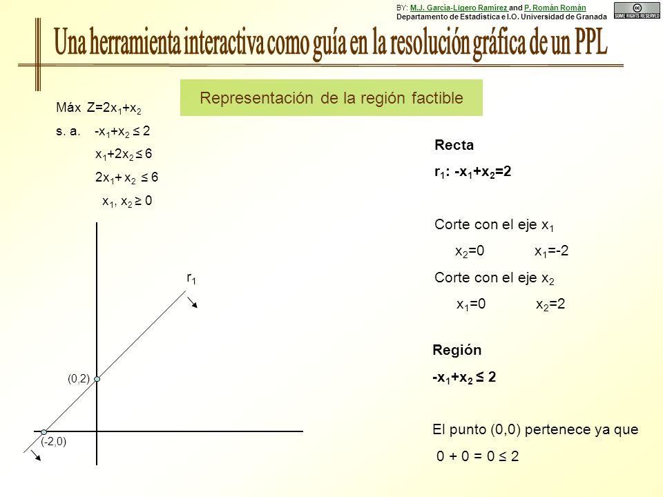 Región -x 1 +x 2 2 El punto (0,0) pertenece ya que 0 + 0 = 0 2 Recta r 1 : -x 1 +x 2 =2 Corte con el eje x 1 x 2 =0 x 1 =-2 Corte con el eje x 2 x 1 =0 x 2 =2 Máx Z=2x 1 +x 2 s.