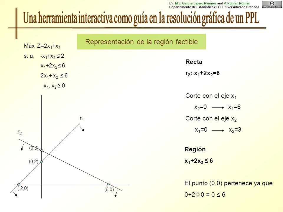 Región x 1 +2x 2 6 El punto (0,0) pertenece ya que 0+2 0 = 0 6 Recta r 2 : x 1 +2x 2 =6 Corte con el eje x 1 x 2 =0 x 1 =6 Corte con el eje x 2 x 1 =0 x 2 =3 Máx Z=2x 1 +x 2 s.