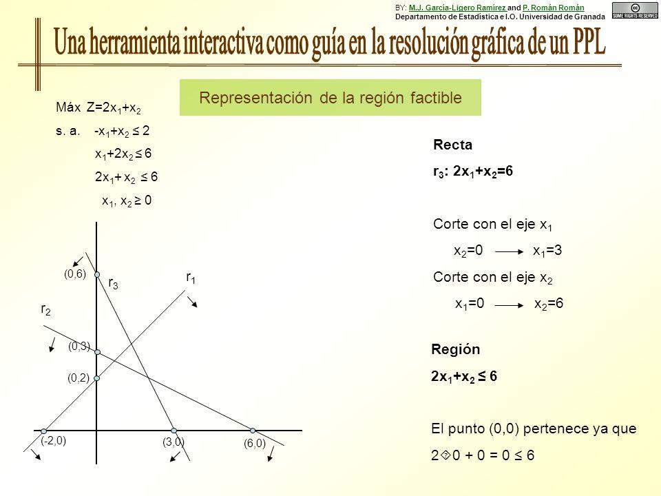 Región 2x 1 +x 2 6 El punto (0,0) pertenece ya que 2 0 + 0 = 0 6 Recta r 3 : 2x 1 +x 2 =6 Corte con el eje x 1 x 2 =0 x 1 =3 Corte con el eje x 2 x 1 =0 x 2 =6 Máx Z=2x 1 +x 2 s.