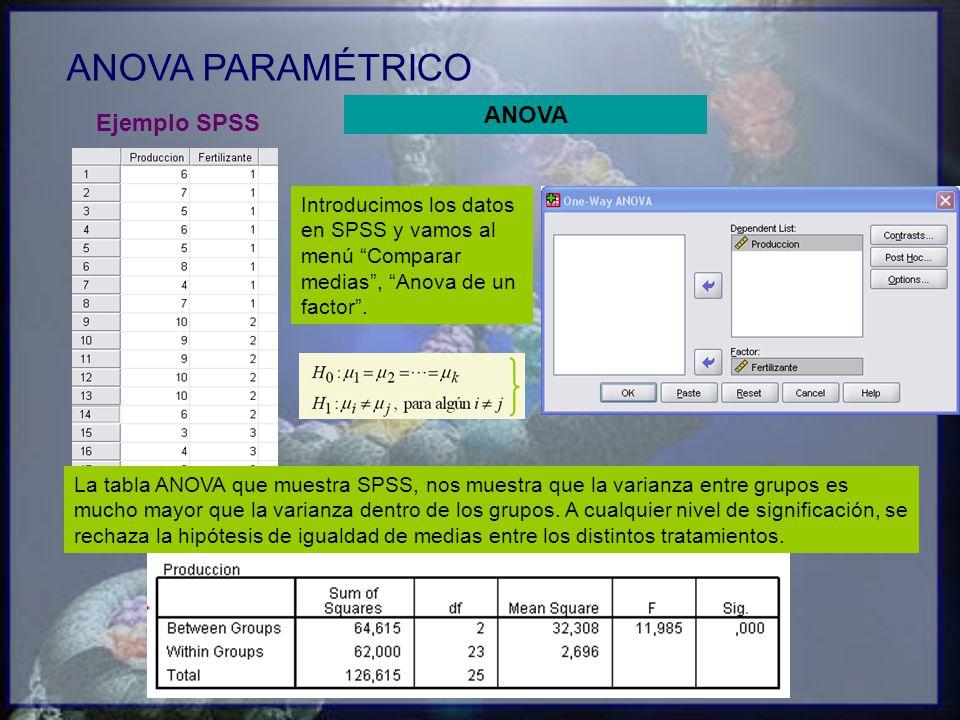 ANOVA PARAMÉTRICO Ejemplo SPSS Introducimos los datos en SPSS y vamos al menú Comparar medias, Anova de un factor. La tabla ANOVA que muestra SPSS, no