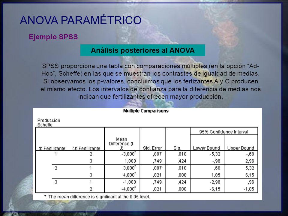ANOVA PARAMÉTRICO Ejemplo SPSS SPSS proporciona una tabla con comparaciones múltiples (en la opción Ad- Hoc, Scheffe) en las que se muestran los contr