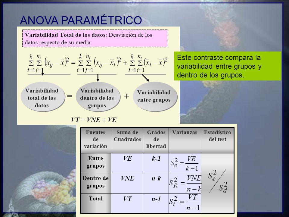 Este contraste compara la variabilidad entre grupos y dentro de los grupos.