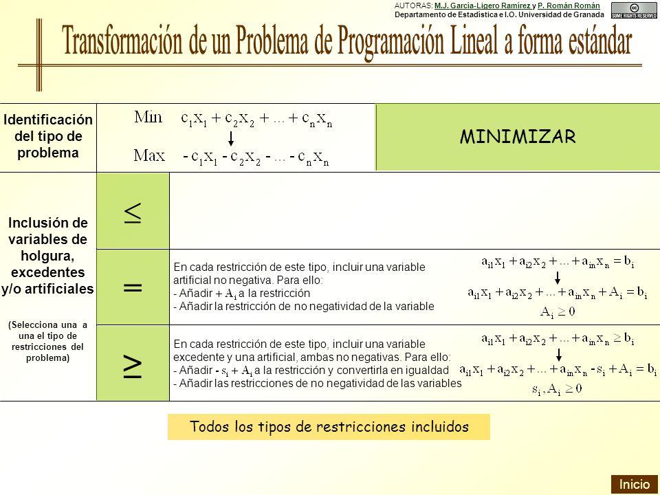 Identificación del tipo de problema = En cada restricción de este tipo, incluir una variable artificial no negativa. Para ello: - Añadir a la restricc