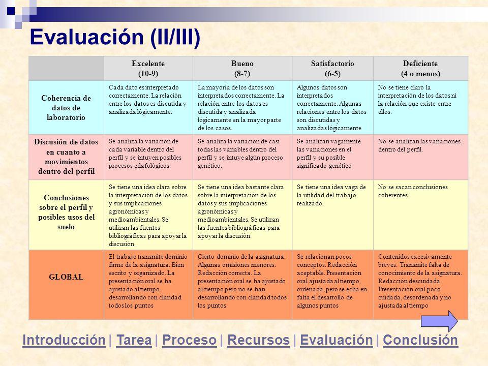 Evaluación (II/III) Excelente (10-9) Bueno (8-7) Satisfactorio (6-5) Deficiente (4 o menos) Coherencia de datos de laboratorio Cada dato es interpreta