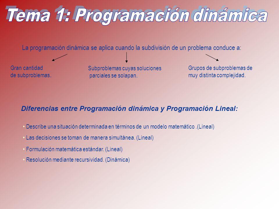 La programación dinámica se aplica cuando la subdivisión de un problema conduce a: Grupos de subproblemas de muy distinta complejidad. Gran cantidad d