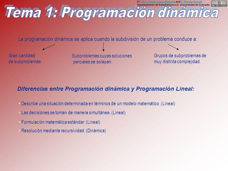 La programación dinámica se aplica cuando la subdivisión de un problema conduce a: Grupos de subproblemas de muy distinta complejidad.