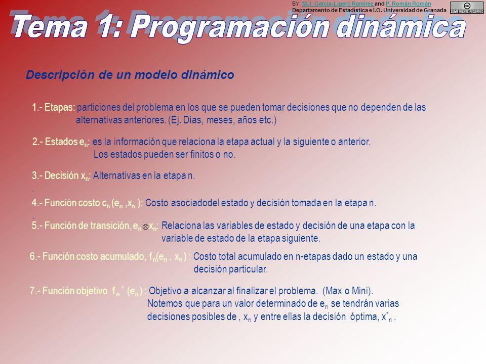 Descripción de un modelo dinámico 1.- Etapas: particiones del problema en los que se pueden tomar decisiones que no dependen de las alternativas anteriores.