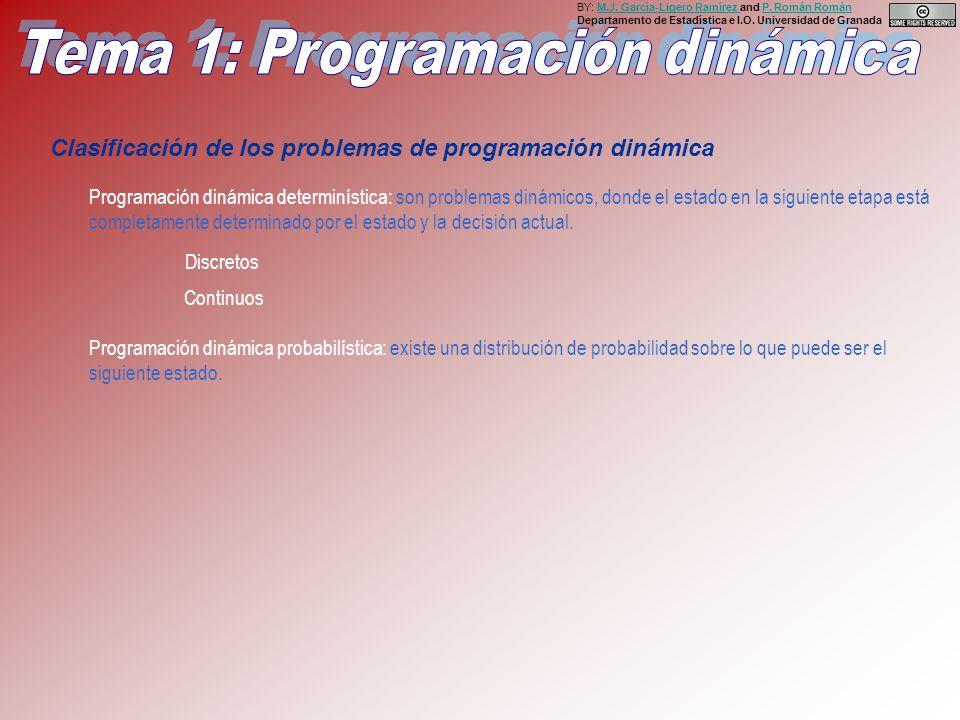 Clasificación de los problemas de programación dinámica Programación dinámica determinística: son problemas dinámicos, donde el estado en la siguiente etapa está completamente determinado por el estado y la decisión actual.