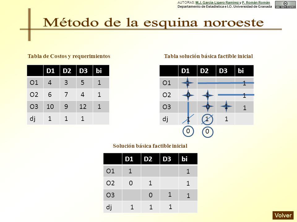 D1D2D3bi O1 4 3 5 O2 6 7 4 O310 912 dj Tabla de Costos y requerimientos Solución básica factible inicial D1D2D3bi O1 O2 O3 dj 0 1 1 0 0 1 1 1 1 1 1 0 D1D2D3bi O1 O2 O3 dj 1 1 0 0 1 1 1 1 1 1 1 1 1 1 1 1 1 1 Tabla solución básica factible inicial AUTORAS: M.J.