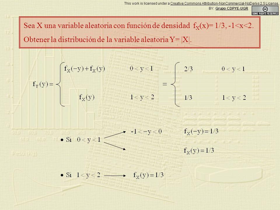Sea X una variable aleatoria con función de densidad f X (x)= 1/3, -1<x<2. Obtener la distribución de la variable aleatoria Y= |X|. BY: Grupo CDPYE-UG