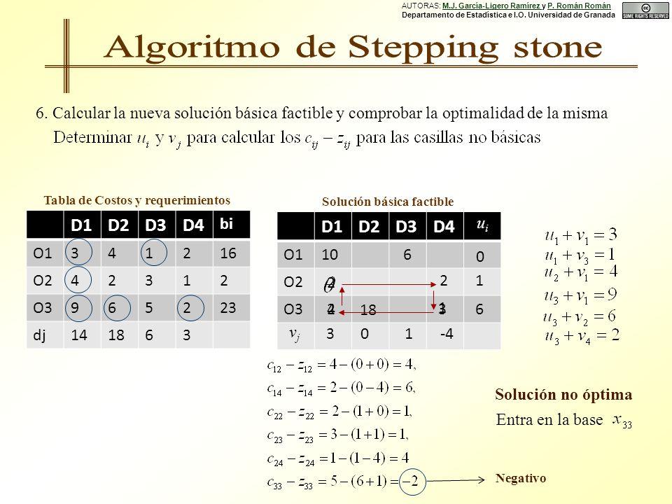 D1D2D3D4 O1 O2 O3 D1D2D3D4 bi O1341216 O242312 O3965223 dj141863 Tabla de Costos y requerimientos Solución básica factible 6.