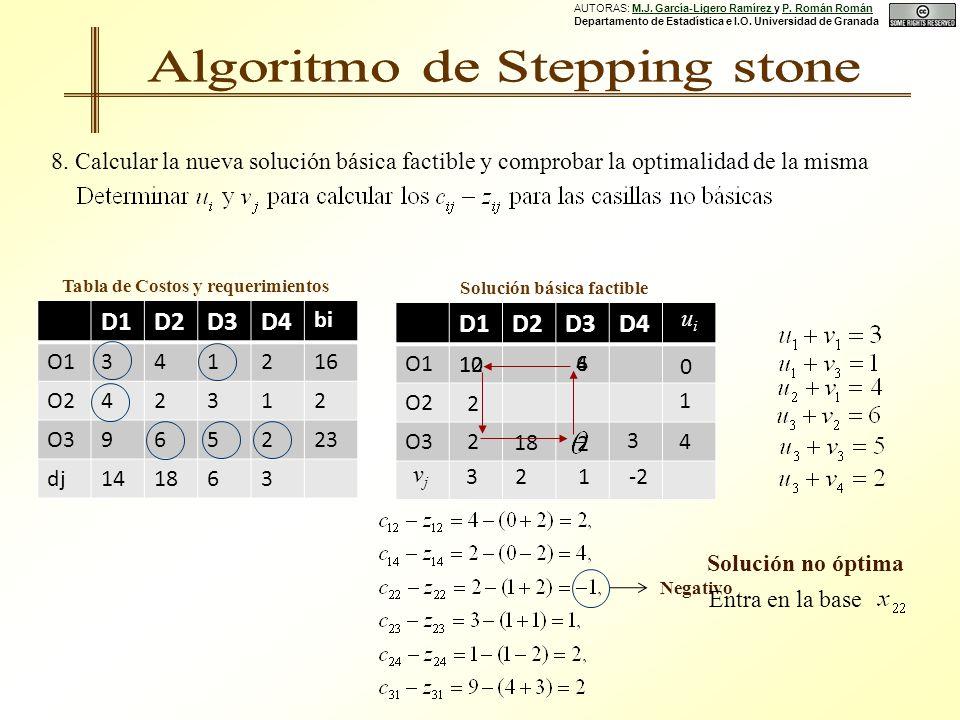D1D2D3D4 O1 O2 O3 D1D2D3D4 bi O1341216 O242312 O3965223 dj141863 Tabla de Costos y requerimientos Solución básica factible 0 32 4 1 4 18 1-2 uiui vjvj 10 2 2 3 8.