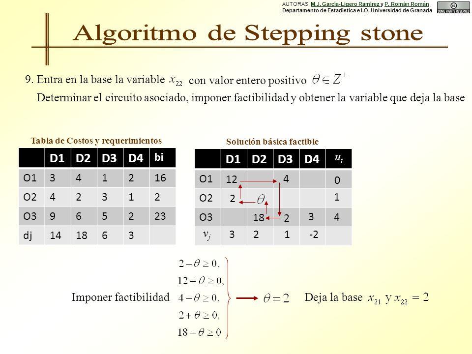 D1D2D3D4 O1 O2 O3 D1D2D3D4 bi O1341216 O242312 O3965223 dj141863 Tabla de Costos y requerimientos Solución básica factible 0 32 4 1 4 18 1-2 uiui vjvj 2 3 2 12 9.