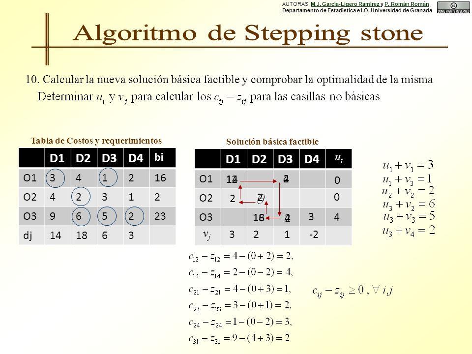 D1D2D3D4 O1 O2 O3 D1D2D3D4 bi O1341216 O242312 O3965223 dj141863 Tabla de Costos y requerimientos Solución básica factible 0 32 4 0 4 18 1-2 uiui vjvj 2 3 2 12 10.