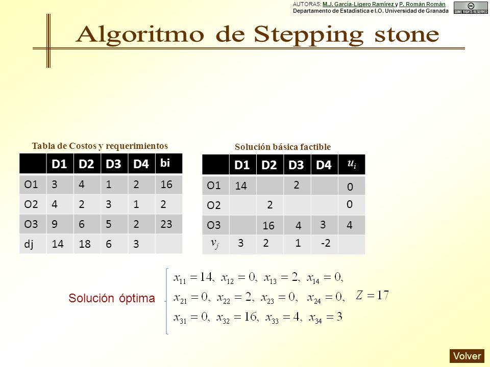 D1D2D3D4 O1 O2 O3 D1D2D3D4 bi O1341216 O242312 O3965223 dj141863 Tabla de Costos y requerimientos Solución básica factible 0 32 0 4 1-2 uiui vjvj 3 2 14 2 4 16 Solución óptima AUTORAS: M.J.