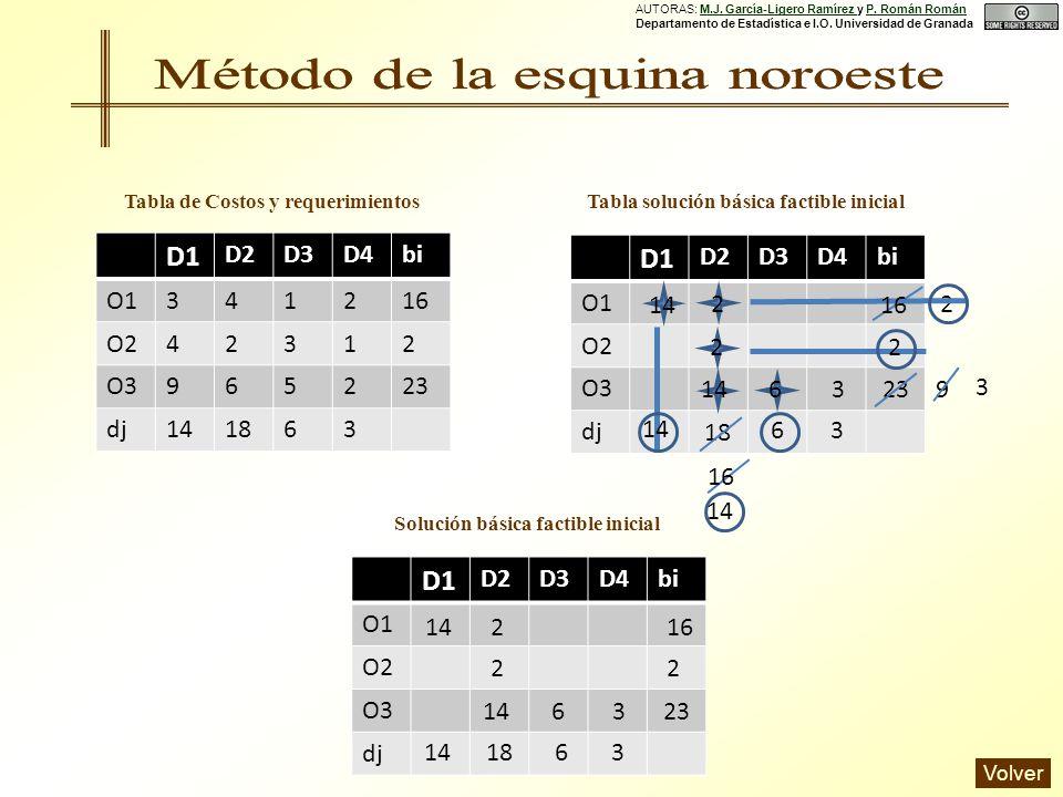 D1 D2D3D4bi O1 O2 O3 dj D1 D2D3D4bi O1341216 O242312 O3965223 dj141863 Tabla de Costos y requerimientos 2 16 14 18 2 2 2 14 23 14 9 6 6 3 3 3 D1 D2D3D4bi O1 O2 O3 dj Solución básica factible inicial 16 14 18 2 2 2 23 14 6 63 3 Tabla solución básica factible inicial AUTORAS: M.J.
