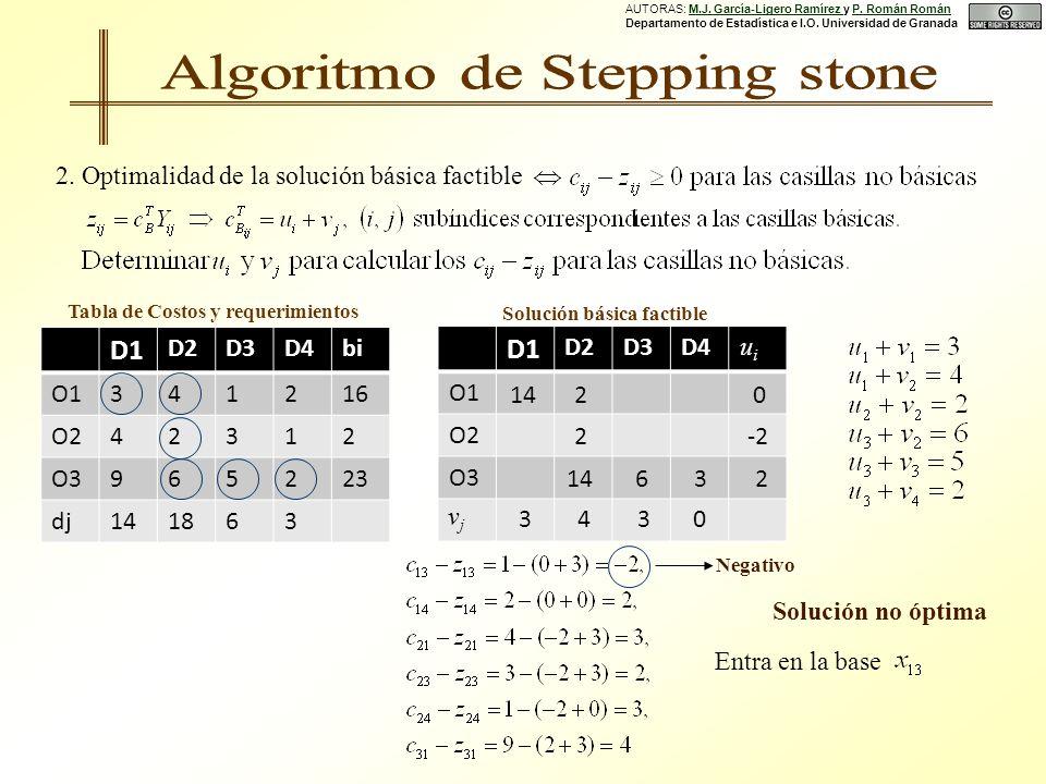 Solución básica factible 2.
