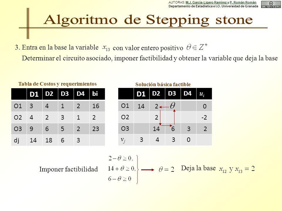 Solución básica factible D1 D2D3D4bi O1341216 O242312 O3965223 dj141863 Tabla de Costos y requerimientos D1 D2D3D4 O1 O2 O3 0 3 14 4 2 -2 2 2 14 6 30 3 uiui vjvj 3.