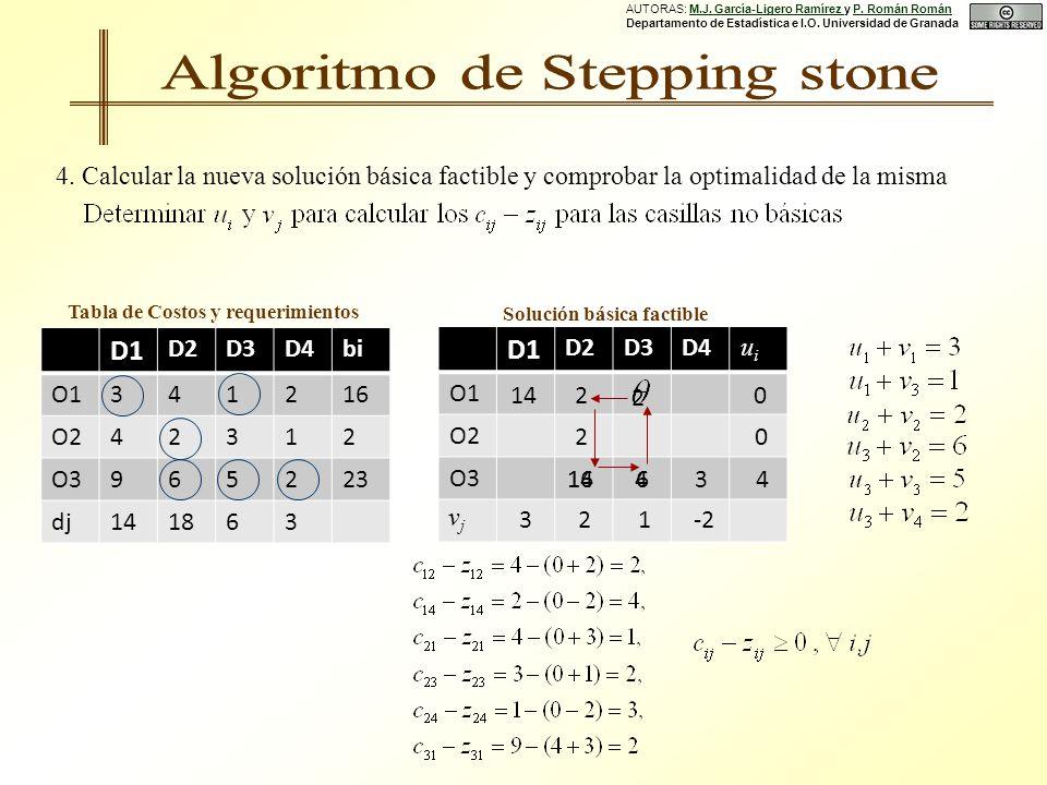 Solución básica factible D1 D2D3D4bi O1341216 O242312 O3965223 dj141863 Tabla de Costos y requerimientos D1 D2D3D4 O1 O2 O3 0 3 14 2 2 0 2 4 6 1-2 3 uiui vjvj 2 164 4.