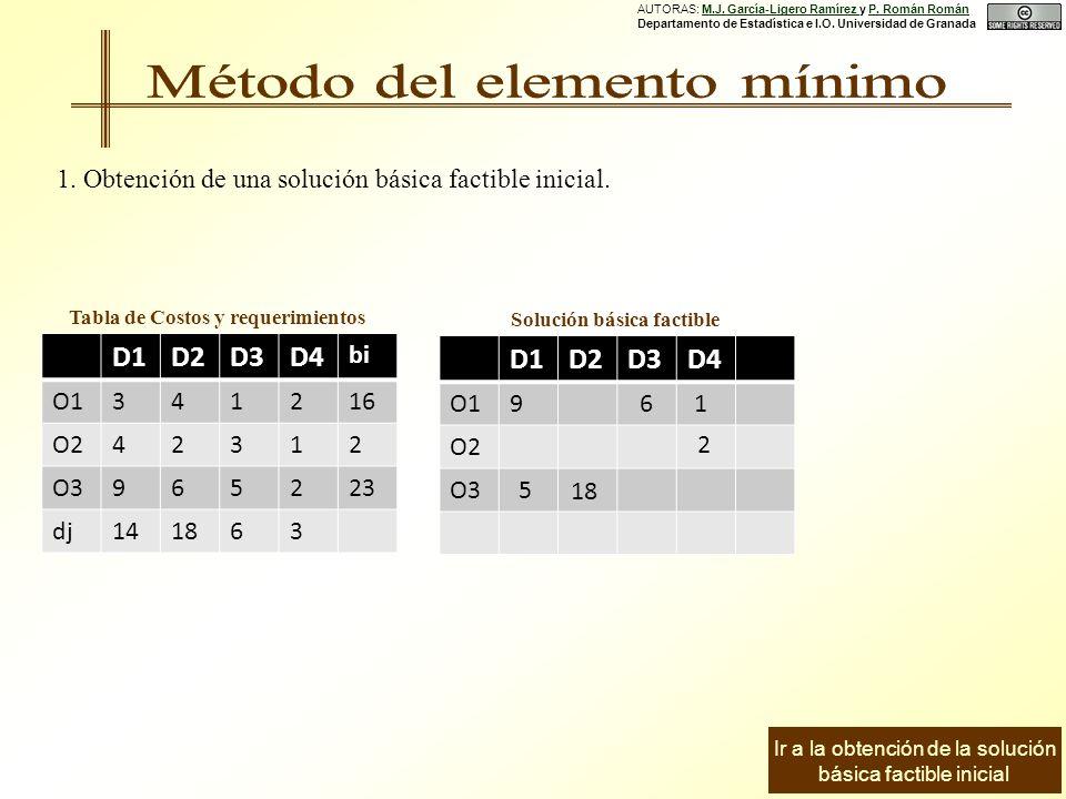 D1D2D3D4 O1 O2 O3 D1D2D3D4 bi O1341216 O242312 O3965223 dj141863 Tabla de Costos y requerimientos Solución básica factible 6 2 18 9 5 1.