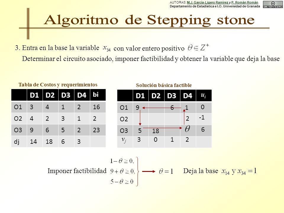 D1D2D3D4 O1 O2 O3 D1D2D3D4 bi O1341216 O242312 O3965223 dj141863 Tabla de Costos y requerimientos Solución básica factible 6 2 18 9 5 1 uiui 0 6 vjvj 3012 3.