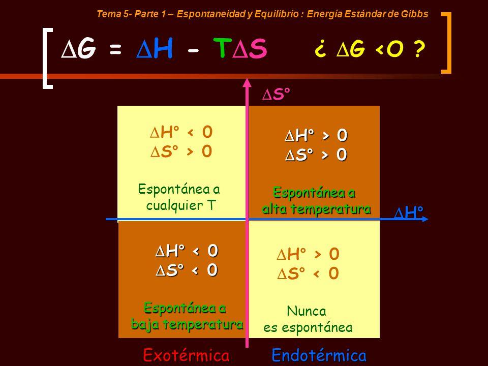 Tema 5- Parte 1 – Espontaneidad y Equilibrio : Energía Estándar de Gibbs H° < 0 S° > 0 Espontánea a cualquier T H° > 0 H° > 0 S° > 0 S° > 0 Espontánea
