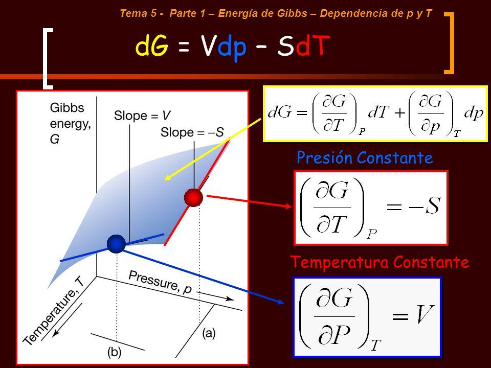 dG = Vdp – SdT Tema 5 - Parte 1 – Energía de Gibbs – Dependencia de p y T Presión Constante Temperatura Constante
