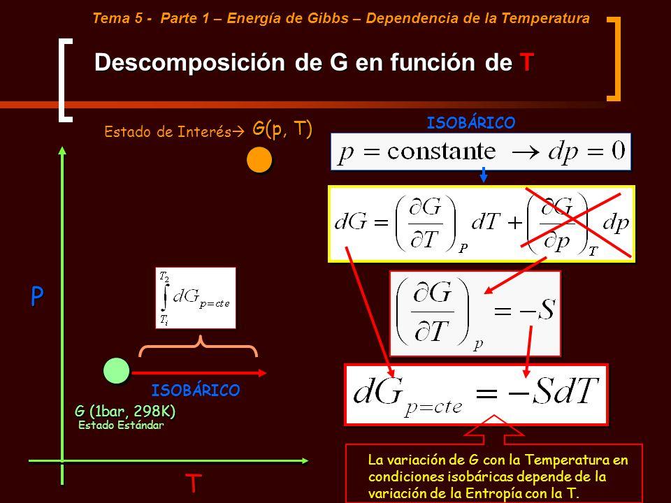 Descomposición de G en función de T Tema 5 - Parte 1 – Energía de Gibbs – Dependencia de la Temperatura T P ISOBÁRICO G (1bar, 298K) G(p, T) Estado Es