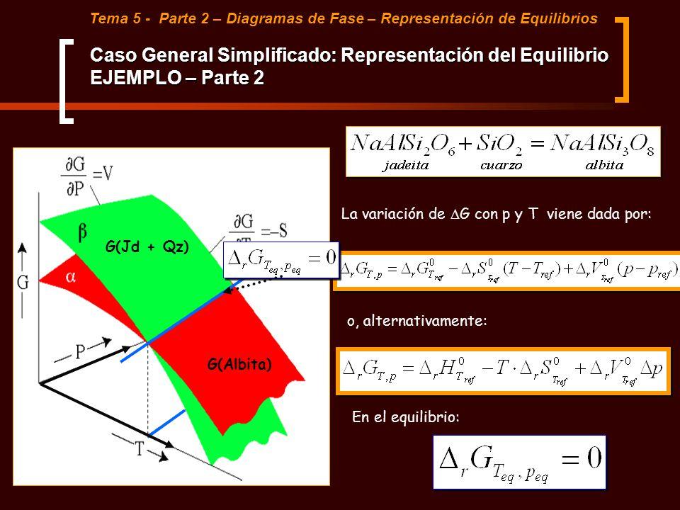 Tema 5 - Parte 2 – Diagramas de Fase – Representación de Equilibrios G(Jd + Qz) G(Albita) La variación de G con p y T viene dada por: o, alternativame