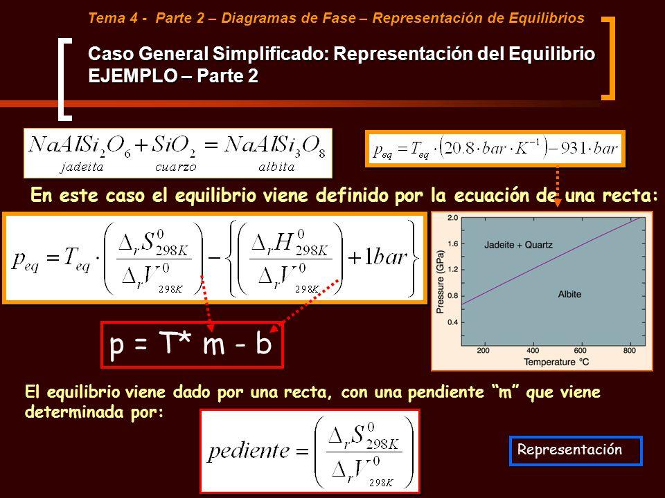 p = T* m - b El equilibrio viene dado por una recta, con una pendiente m que viene determinada por: En este caso el equilibrio viene definido por la e