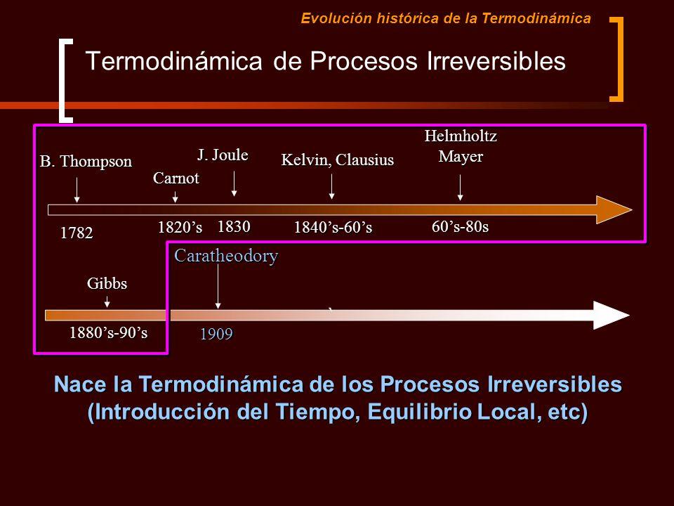 `Gibbs1880s-90s Caratheodory1909 Termodinámica de Procesos Irreversibles Nace la Termodinámica de los Procesos Irreversibles (Introducción del Tiempo,