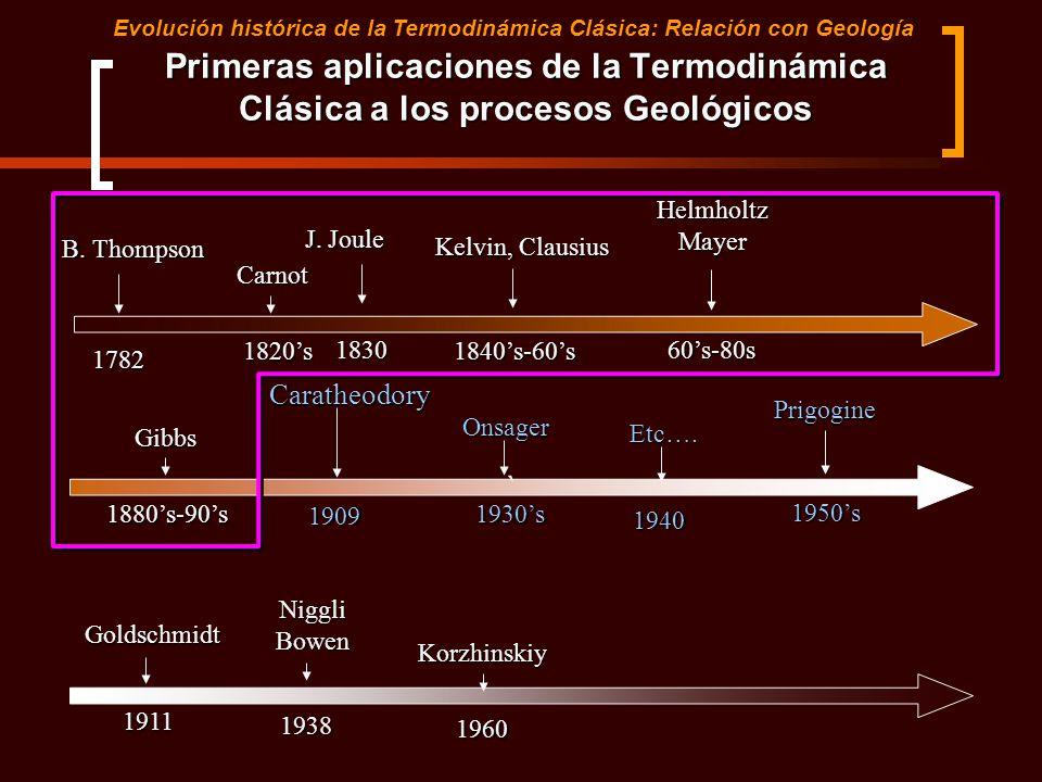 `Gibbs1880s-90s Caratheodory1909 Onsager1930s Prigogine1950s Primeras aplicaciones de la Termodinámica Clásica a los procesos Geológicos Etc….1940 Gol