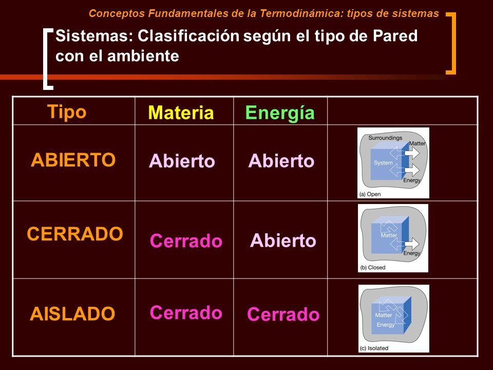 Sistemas: Clasificación según el tipo de Pared con el ambiente Conceptos Fundamentales de la Termodinámica: tipos de sistemas Tipo MateriaEnergía ABIE