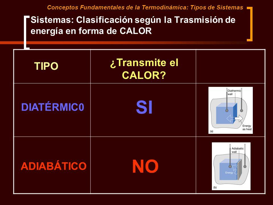 Sistemas: Clasificación según la Trasmisión de energía en forma de CALOR Conceptos Fundamentales de la Termodinámica: Tipos de Sistemas ¿Transmite el