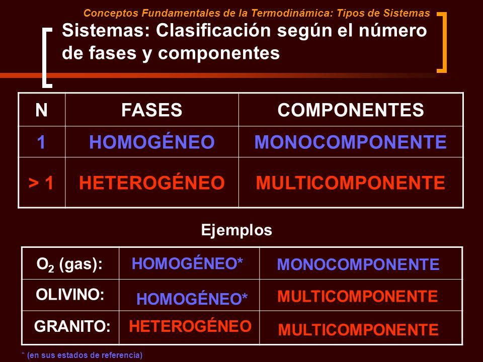 Sistemas: Clasificación según el número de fases y componentes Conceptos Fundamentales de la Termodinámica: Tipos de Sistemas NFASESCOMPONENTES 1HOMOG