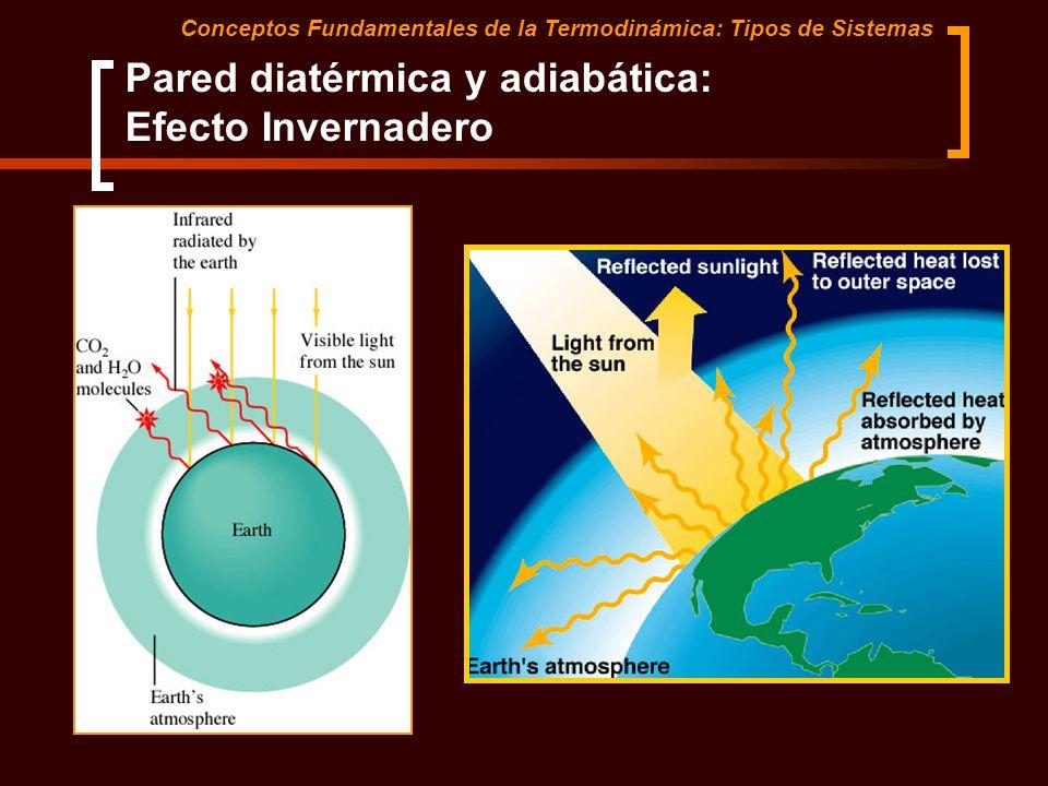 Pared diatérmica y adiabática: Efecto Invernadero Conceptos Fundamentales de la Termodinámica: Tipos de Sistemas