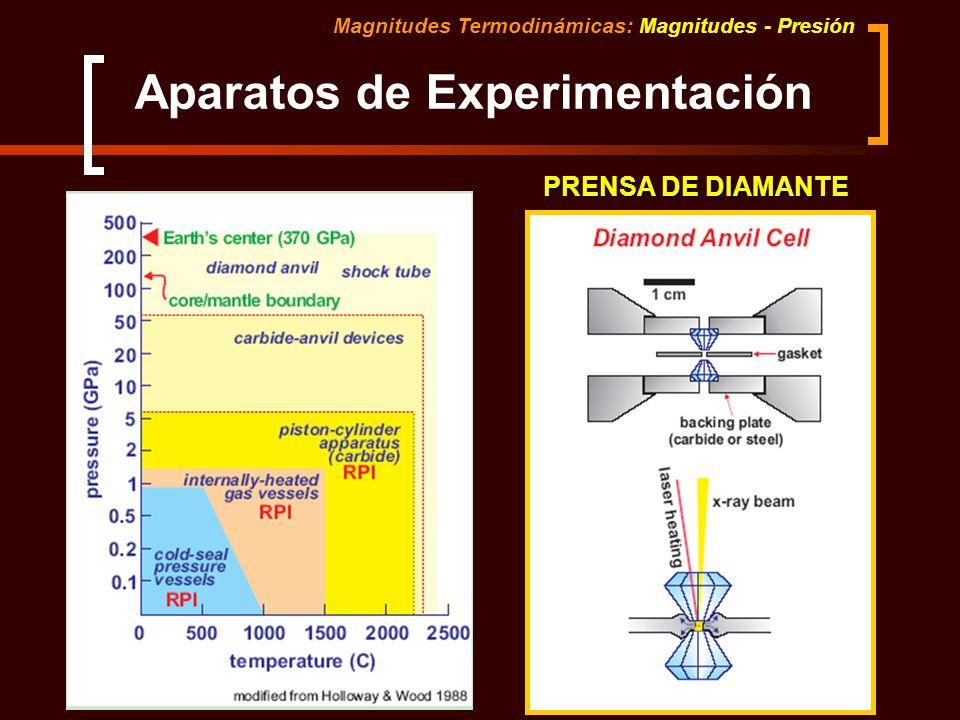 Magnitudes Termodinámicas: Magnitudes - Presión Aparatos de Experimentación PRENSA DE DIAMANTE