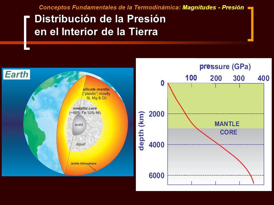 Distribución de la Presión en el Interior de la Tierra Conceptos Fundamentales de la Termodinámica: Magnitudes - Presión