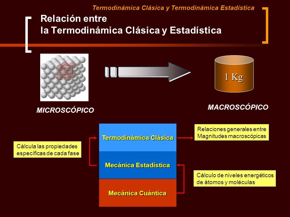 Relación entre la Termodinámica Clásica y Estadística Mecánica Cuántica Mecánica Estadística Termodinámica Clásica Cálculo de niveles energéticos de á