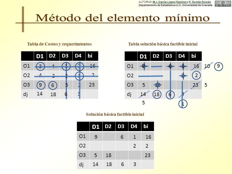 D1 D2D3D4bi O1 O2 O3 dj D1 D2D3D4bi O1 O2 O3 dj Tabla de Costos y requerimientos 2 18 16 14 10 18 2 23 9 6 9 3 5 D1 D2D3D4bi O1 O2 O3 dj Solución básica factible inicial 16 14 9 18 6 2 2 23 5 18 63 1 5 1 16 14 18 2 23 3 3 4 12 4 9 2 6 3 1 5 2 6 6 5 1 Tabla solución básica factible inicial AUTORAS: M.J.
