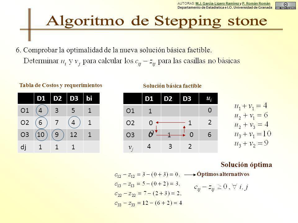 Solución básica factible D1D2D3 O1 O2 O3 1 1 0 0 1 uiui vjvj 0 2 6 4 32 0 Tabla de Costos y requerimientos D1D2D3bi O1 4 3 5 1 O2 6 7 4 1 O310 912 1 dj 1 1 1 6.