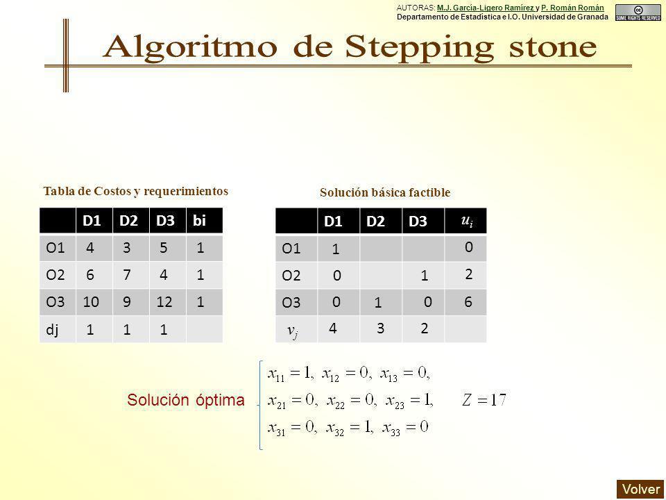 Solución óptima AUTORAS: M.J. García-Ligero Ramírez y P.