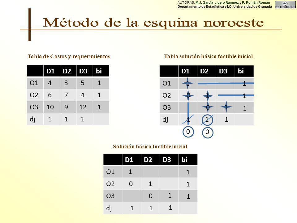 D1D2D3bi O1 4 3 5 1 O2 6 7 4 1 O310 912 1 dj 1 1 1 Tabla de Costos y requerimientosTabla solución básica factible inicial Solución básica factible inicial D1D2D3bi O1 O2 O3 dj 0 1 1 0 0 1 1 11 1 1 1 0 D1D2D3bi O1 O2 O3 dj 1 1 0 0 1 1 1 1 1 1 1 AUTORAS: M.J.
