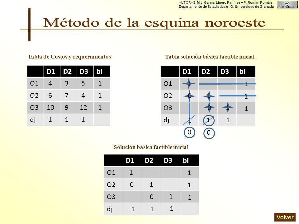D1D2D3bi O1 4 3 5 1 O2 6 7 4 1 O310 912 1 dj 1 1 1 Tabla de Costos y requerimientos Solución básica factible inicial D1D2D3bi O1 O2 O3 dj 0 1 1 0 0 1 1 11 1 1 1 0 D1D2D3bi O1 O2 O3 dj 1 1 0 0 1 1 1 1 1 1 1 Tabla solución básica factible inicial AUTORAS: M.J.
