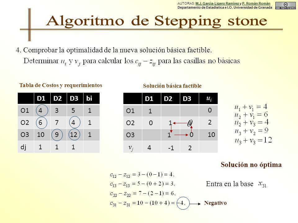 Solución básica factible 4. Comprobar la optimalidad de la nueva solución básica factible.