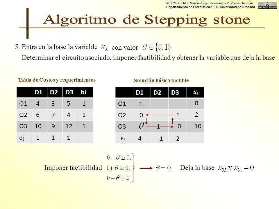 Solución básica factible Tabla de Costos y requerimientos D1D2D3bi O1 4 3 5 1 O2 6 7 4 1 O310 912 1 dj 1 1 1 D1D2D3 O1 O2 O3 1 1 0 0 1 uiui vjvj 0 2 10 2 5.
