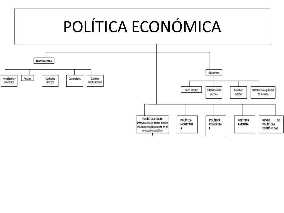 POLÍTICA ECONÓMICA