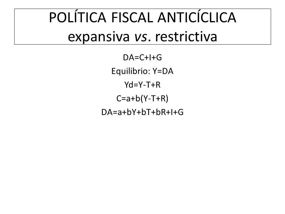 POLÍTICA FISCAL ANTICÍCLICA expansiva vs. restrictiva DA=C+I+G Equilibrio: Y=DA Yd=Y-T+R C=a+b(Y-T+R) DA=a+bY+bT+bR+I+G